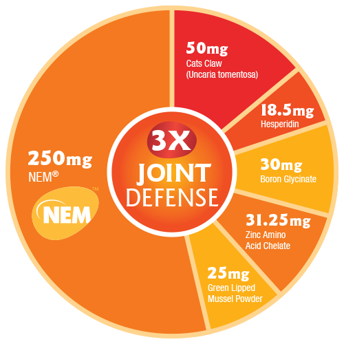 3X Joint Defense